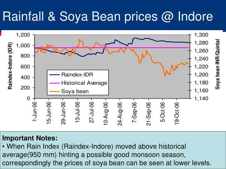Rainfall & Soya Bean prices @ Indore
