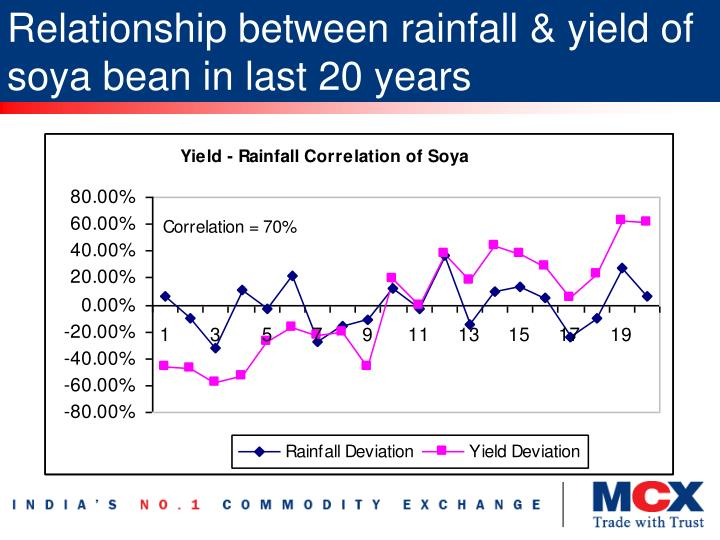 Relationship between rainfall & yield of soya bean in last 20 years
