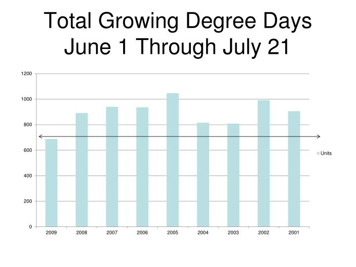 Total Growing Degree Days