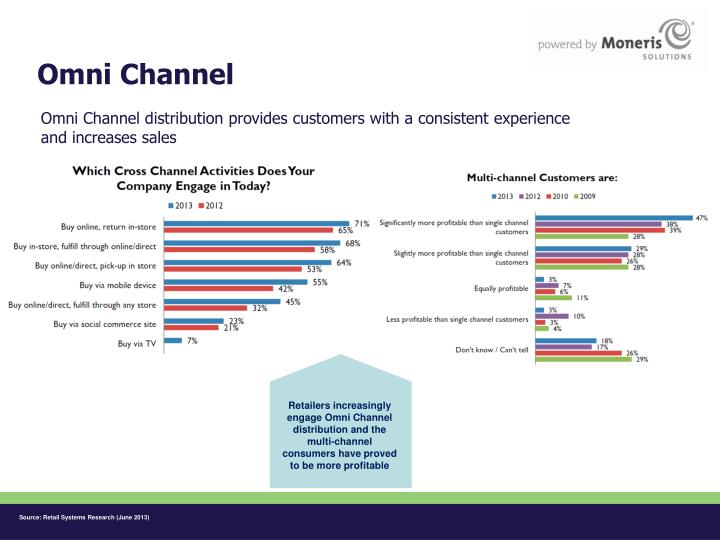 Omni Channel distribution provides customers with a consistent experience