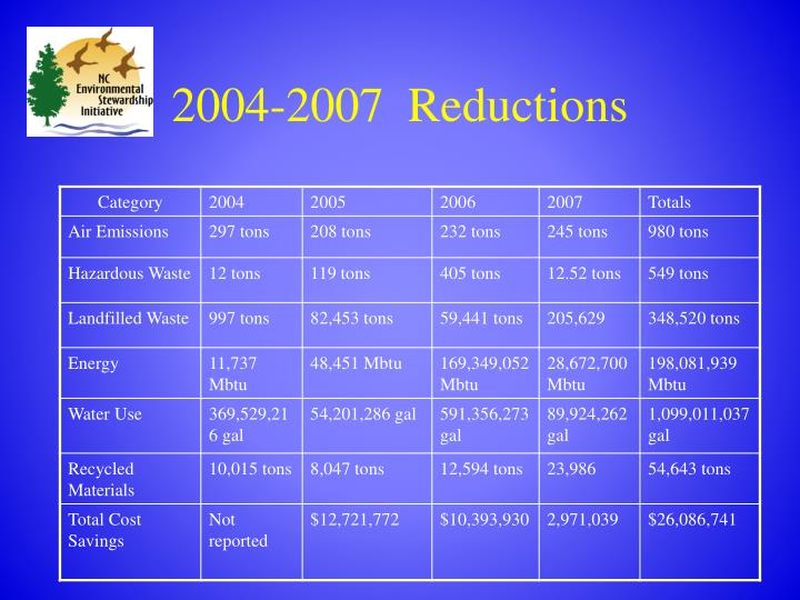 2004-2007  Reductions