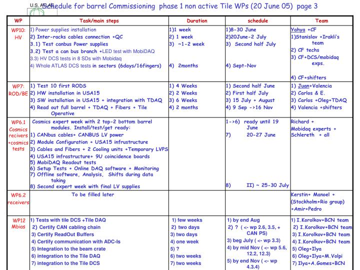 Schedule for barrel Commissioning  phase 1 non active Tile WPs (20 June 05)  page 3