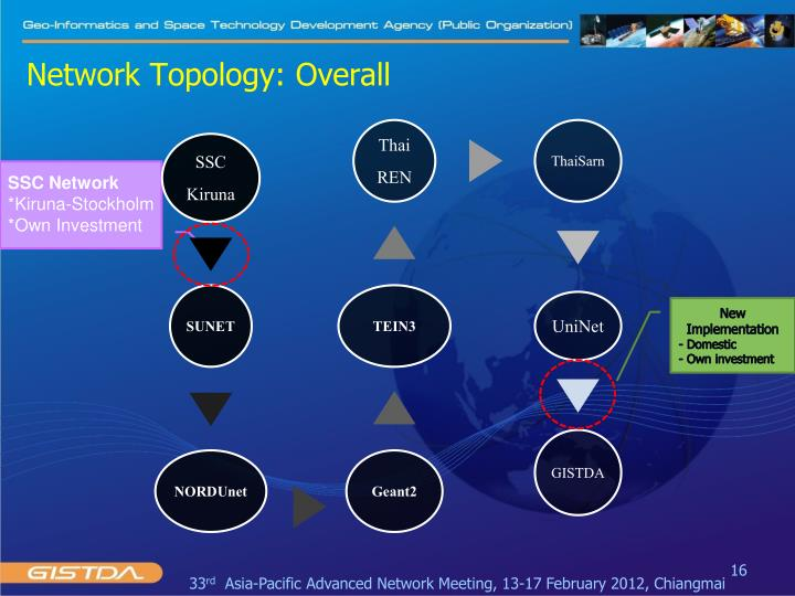 Network Topology: Overall