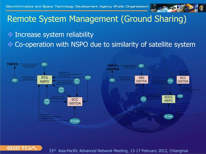 Remote System Management (Ground Sharing)