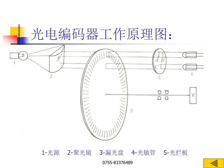 光电编码器工作原理图:
