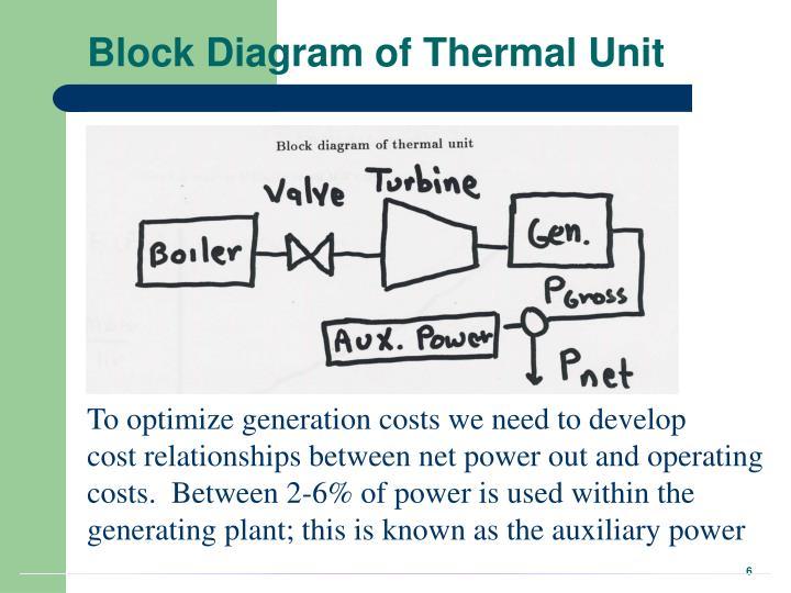 Block Diagram of Thermal Unit