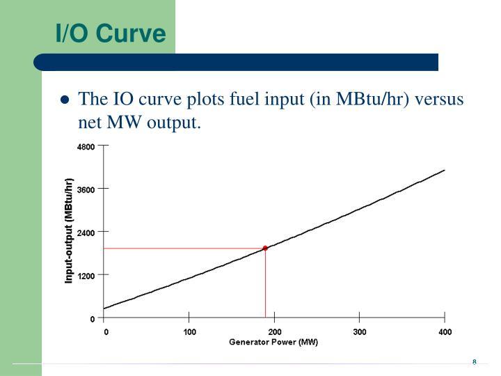 I/O Curve