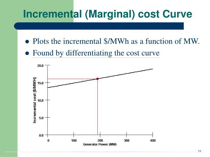Incremental (Marginal) cost Curve