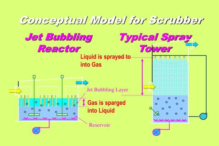 Conceptual Model for Scrubber