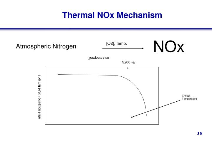 Thermal NOx Mechanism