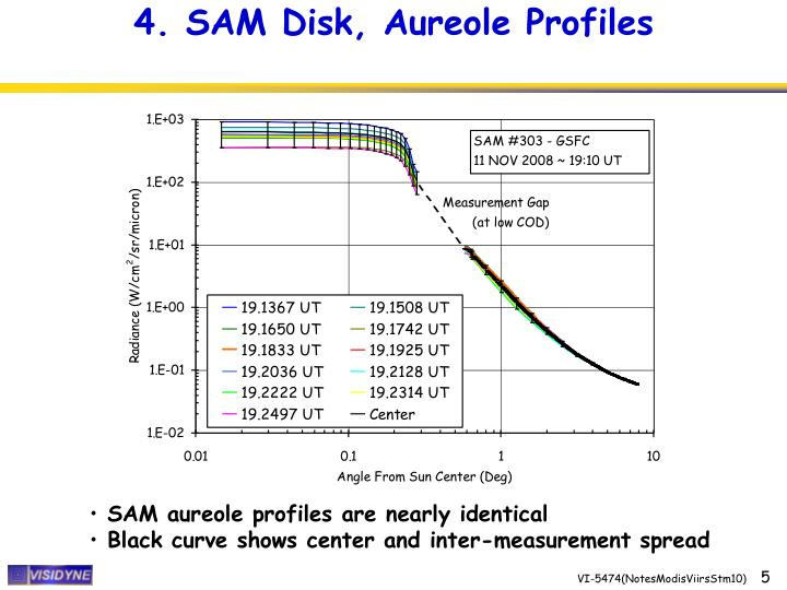 4. SAM Disk, Aureole Profiles