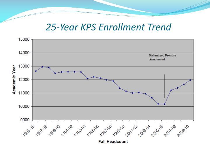 25-Year KPS Enrollment Trend