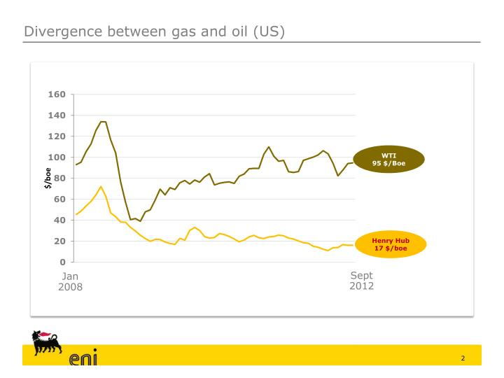 Divergence between gas and oil (US)