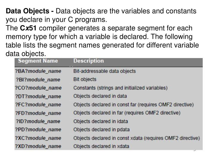 Data Objects -