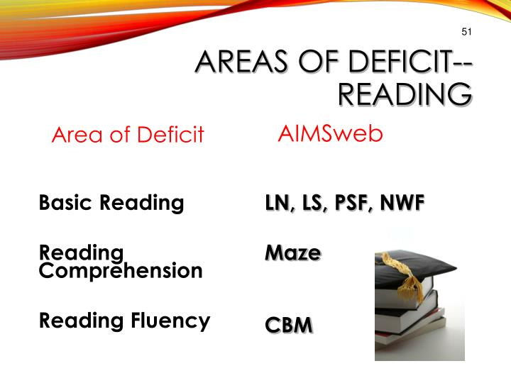 AREAS OF DEFICIT--READING