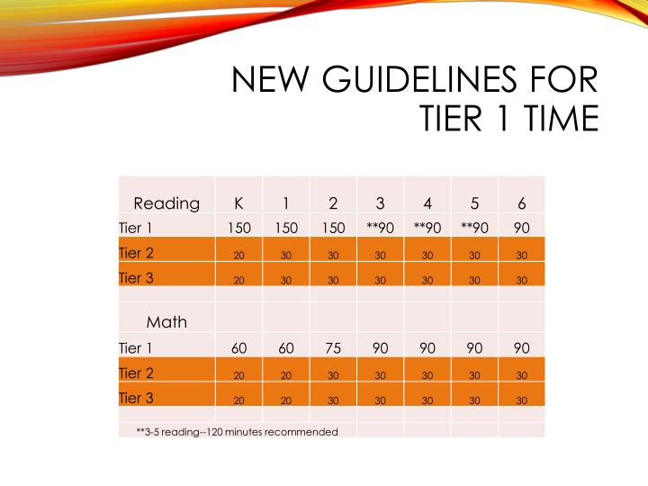 New Guidelines for Tier 1 Time