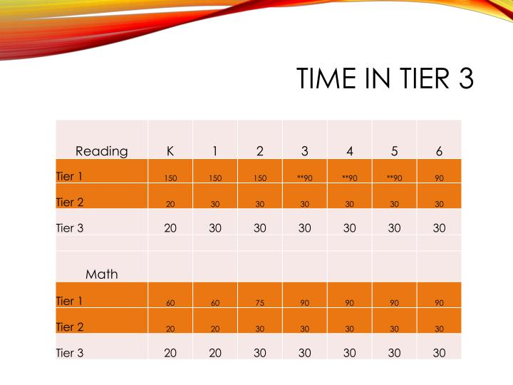 Time in Tier 3