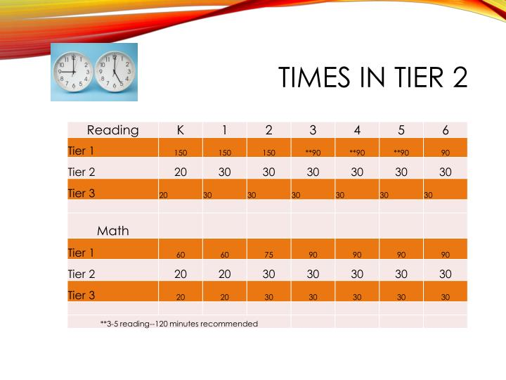 Times in Tier 2