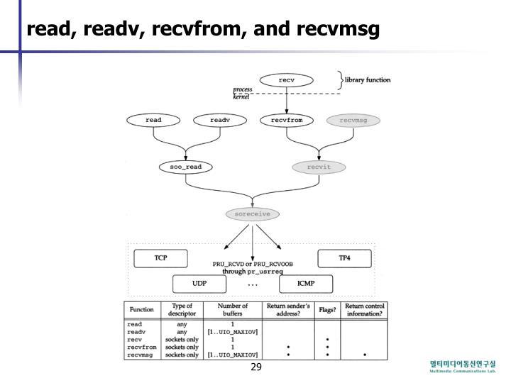 read, readv, recvfrom, and recvmsg