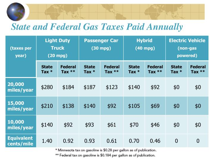 State and Federal Gas Taxes Paid Annually