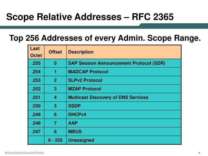 Scope Relative Addresses – RFC 2365