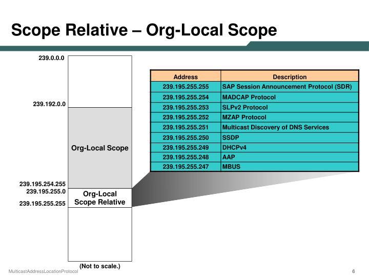 Scope Relative – Org-Local Scope