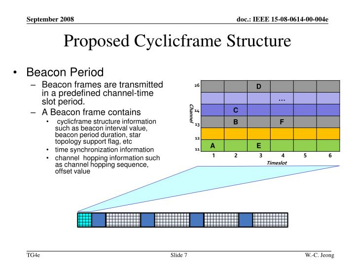 Proposed Cyclicframe Structure