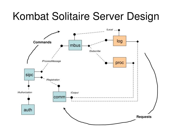 Kombat solitaire server design