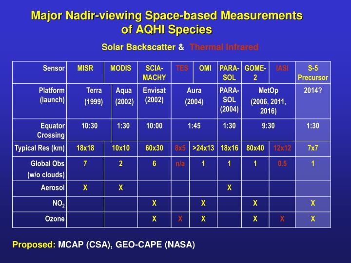 Major Nadir-viewing Space-based Measurements of AQHI Species