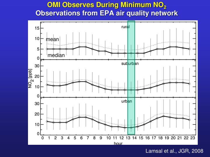 OMI Observes During Minimum NO