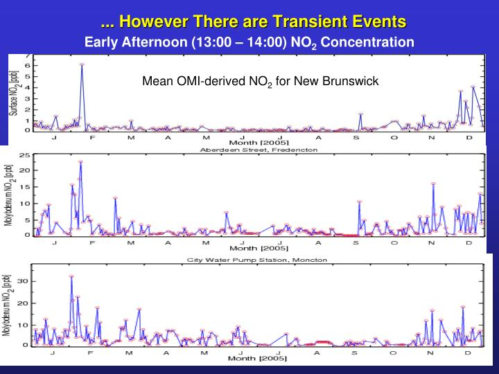 ... However There are Transient Events