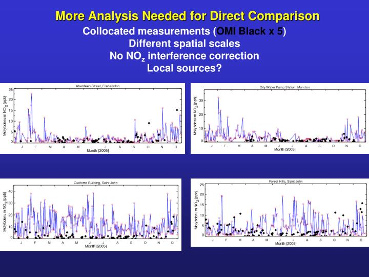 More Analysis Needed for Direct Comparison