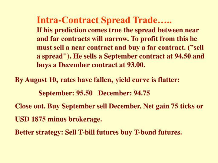 Intra-Contract Spread Trade…..