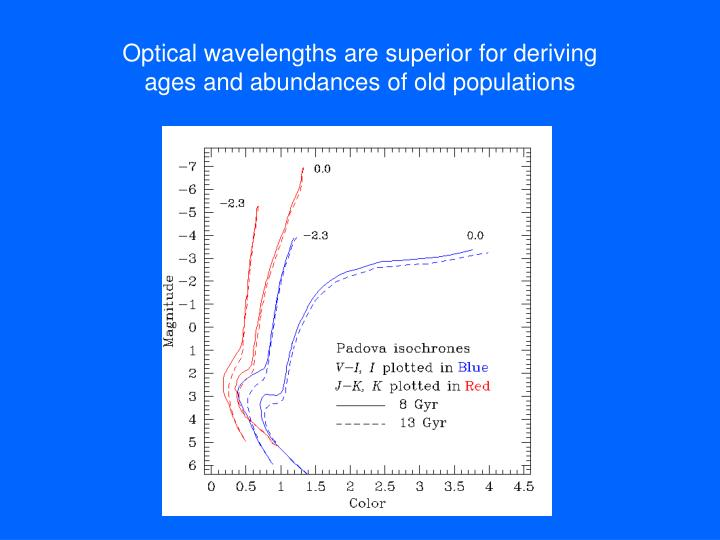 Optical wavelengths are superior for deriving