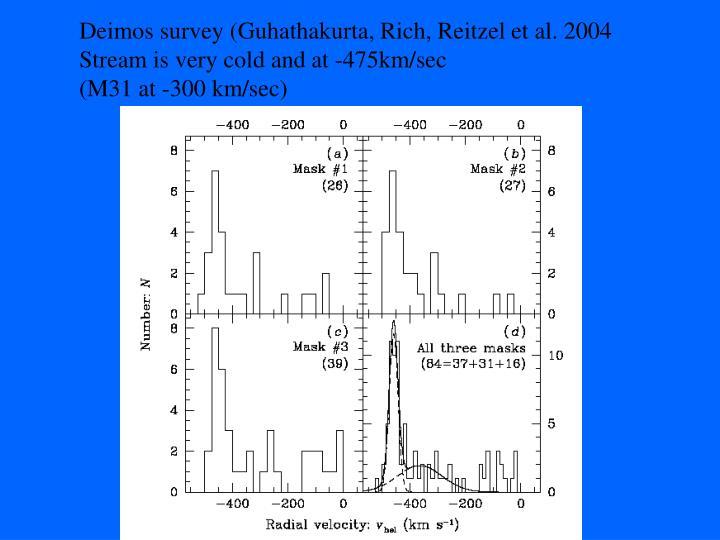 Deimos survey (Guhathakurta, Rich, Reitzel et al. 2004