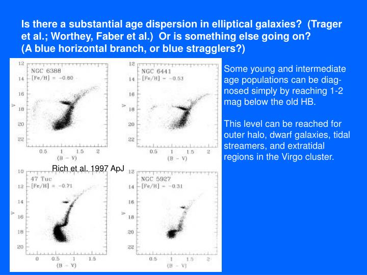 Is there a substantial age dispersion in elliptical galaxies?  (Trager