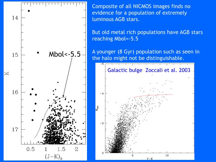 Composite of all NICMOS images finds no evidence for a population of extremely luminous AGB stars.