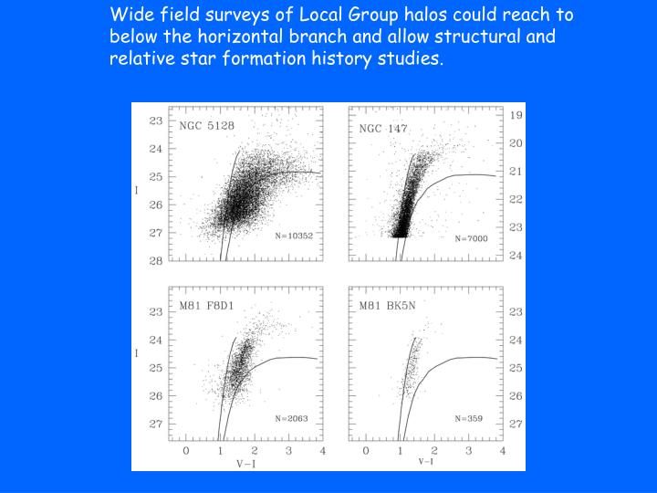 Wide field surveys of Local Group halos could reach to below the horizontal branch and allow structural and relative star formation history studies.
