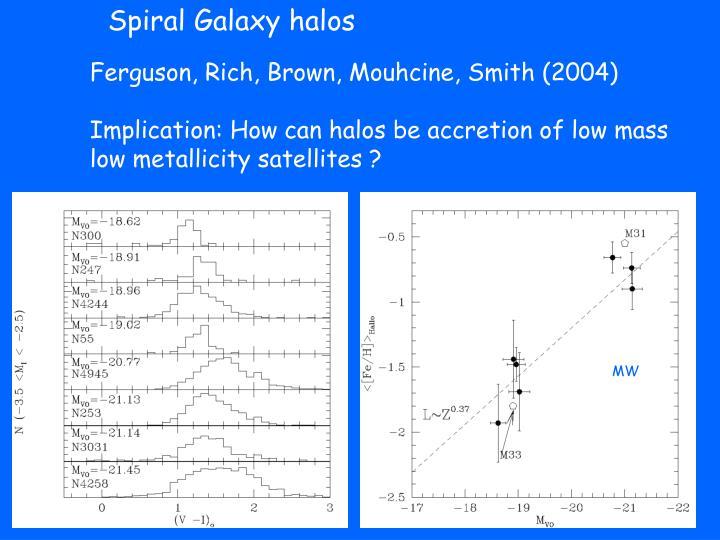 Spiral Galaxy halos