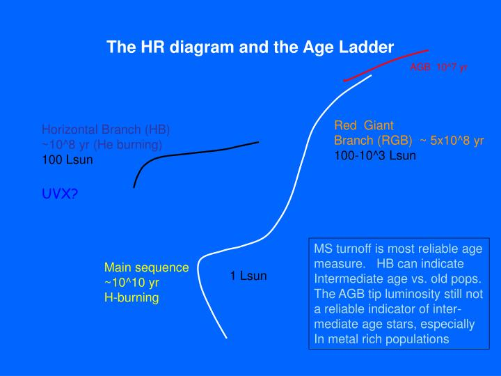 The HR diagram and the Age Ladder