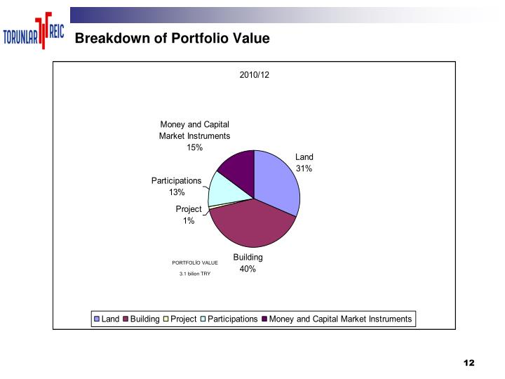 Breakdown of Portfolio Value