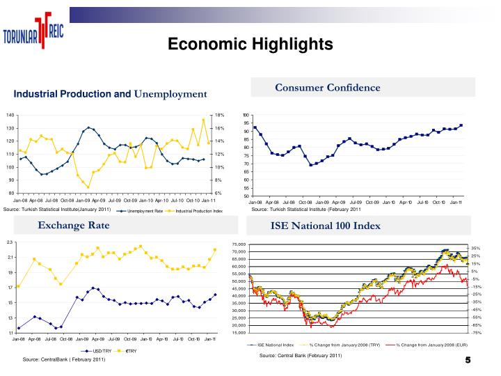 Economic Highlights