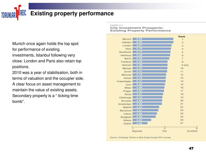 Existing property performance