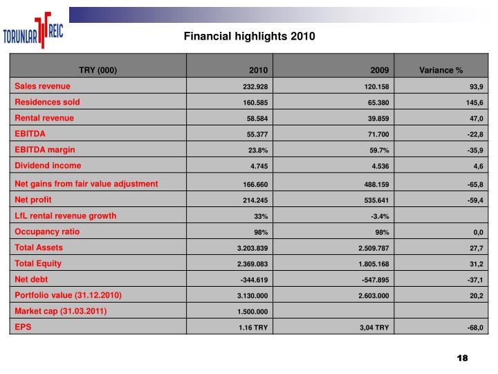 Financial highlights 2010