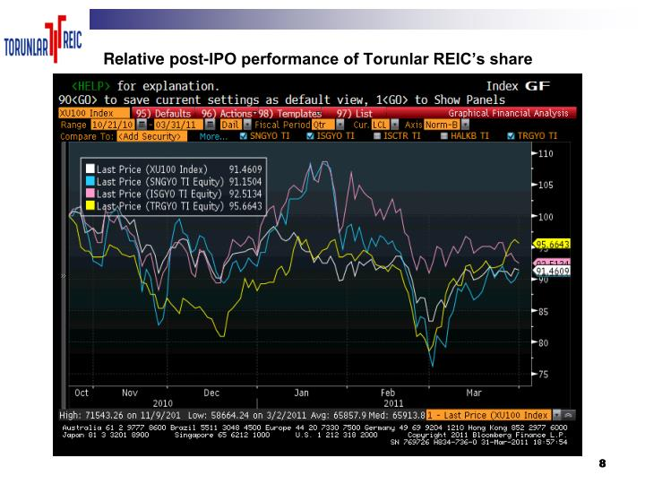 Relative post-IPO performance of Torunlar REIC's share