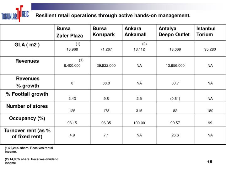 Resilient retail operations through active hands-on management.