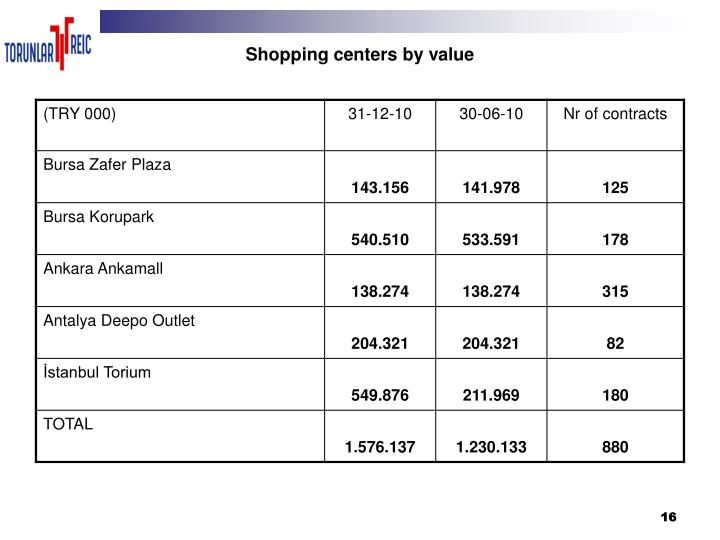 Shopping centers by value