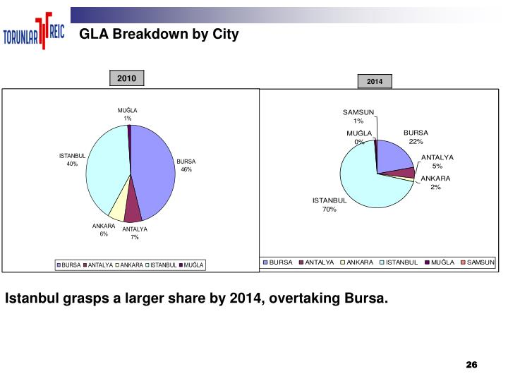 GLA Breakdown by City