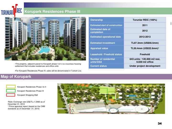 Korupark Residences Phase III
