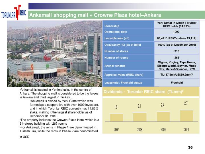 Ankamall shopping mall + Crowne Plaza hotel–Ankara